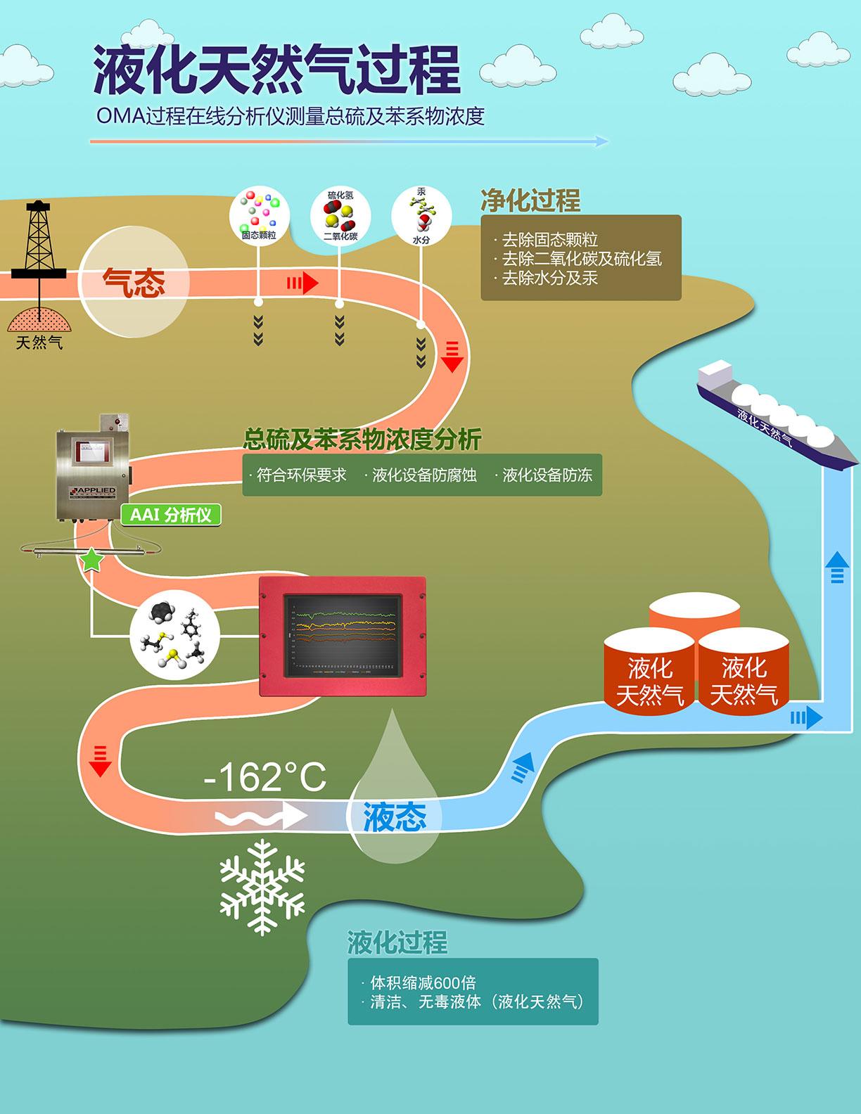 液化天然气过程-监测总硫浓度和苯系物浓度